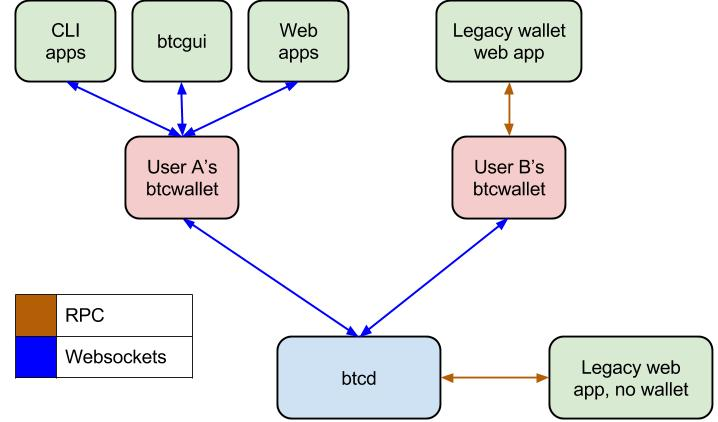 Example btcd and btcwallet setup with several frontends